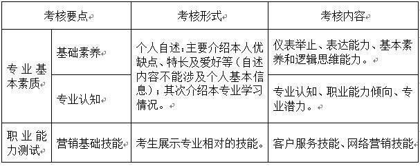 成都东软学院2021年单独招生考试 市场营销专业综合测试指南(适合中等职业技术学校考生)